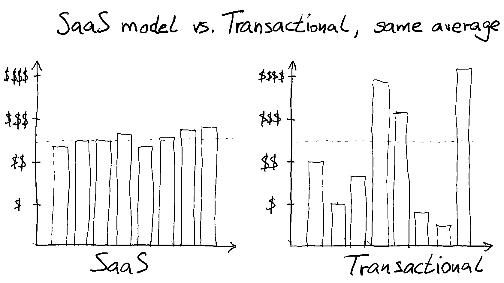 Charts illustrating typical month-by-month revenue for a SaaS business versus a business that sells transactionally.